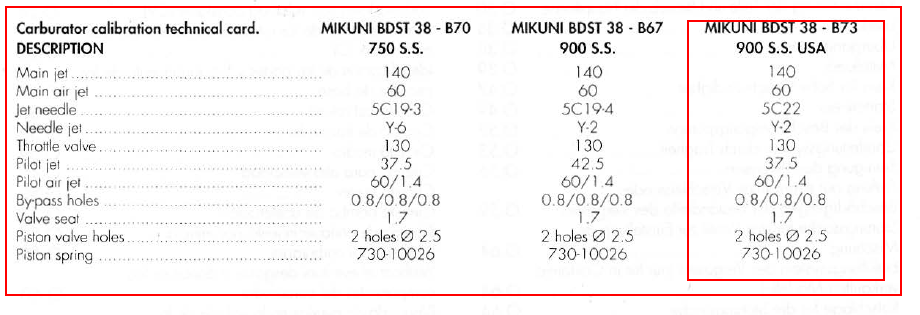 Stock Mikuni carb: what is the preferred pilot jet - Ducati