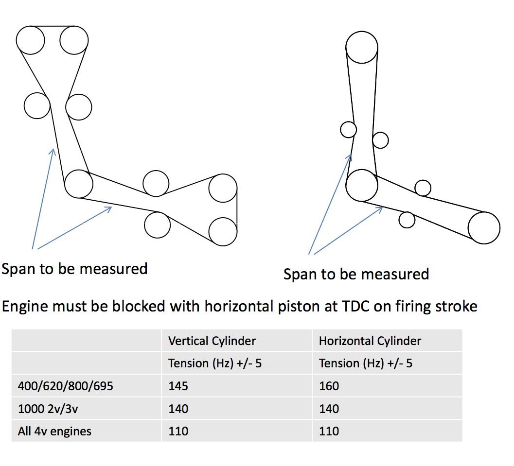 Ducati Timing Belts Gates