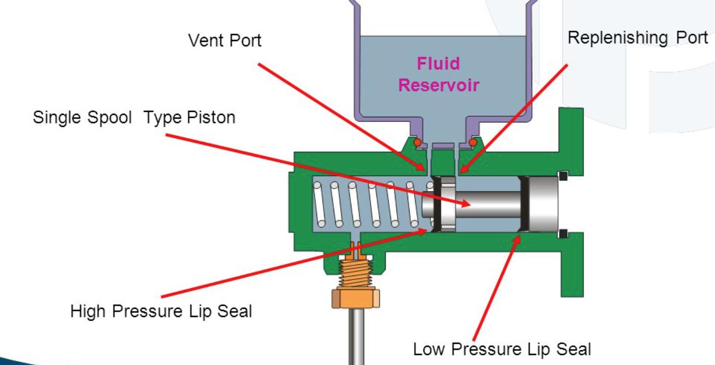 D Bad Clutch Master Master Cylinder on Clutch Master Cylinder Diagram