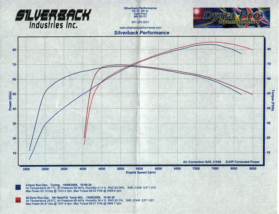 Stock ECU flash    - Ducati ms - The Ultimate Ducati Forum