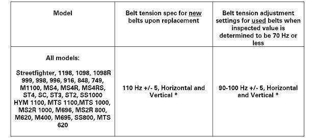 Belts too tight! - Ducati ms - The Ultimate Ducati Forum
